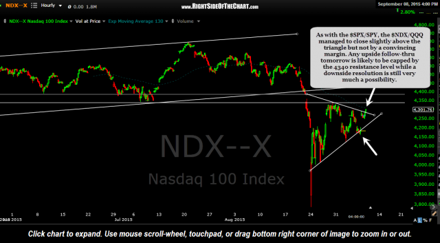 $NDX 60 minute 2 Sept 8th