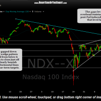 $NDX 60 minute Sept 18th