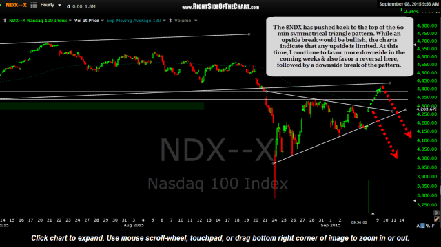 $NDX 60 minute Sept 8th