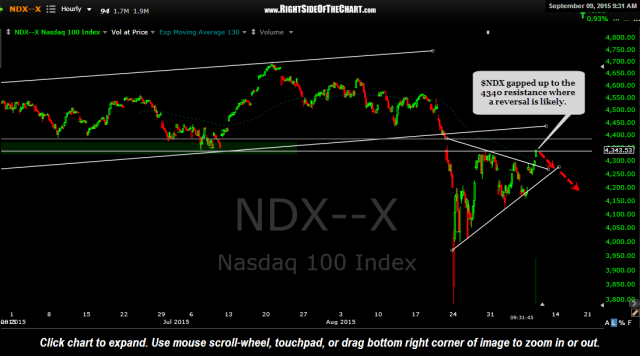 $NDX 60 minute Sept 9th