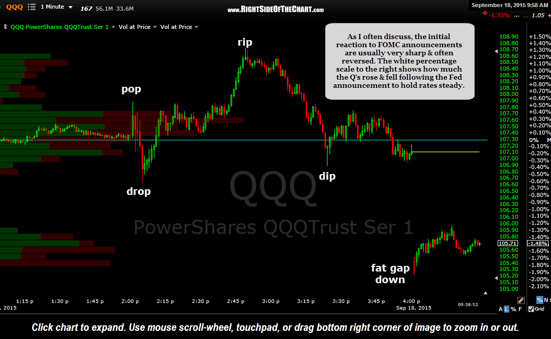 QQQ 1 minute Sept 18th