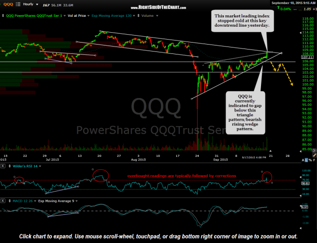 QQQ 60 minute Sept 18th