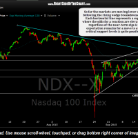 $NDX 60 minute Sept 22nd
