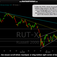$RUT 60 minute Sept 18th