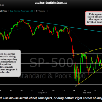 $SPX 60 minute Sept 18th