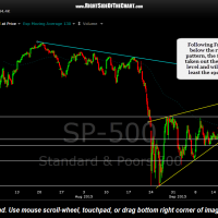 $SPX 60 minute Sept 22nd