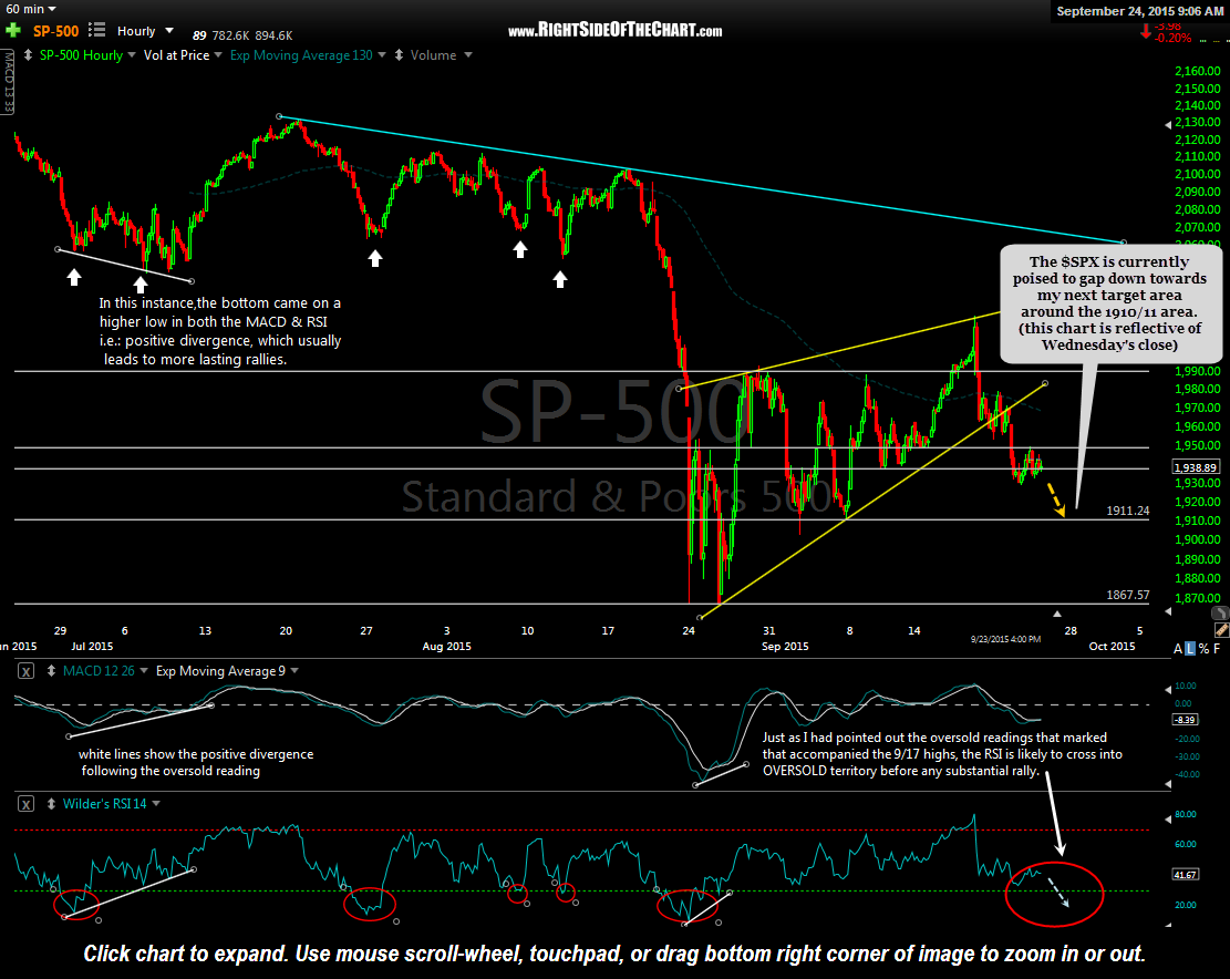 $SPX 60 minute Sept 24th