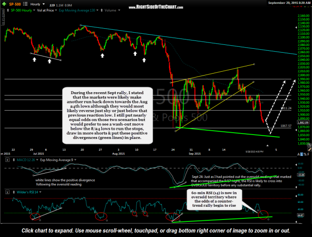 $SPX 60 minute Sept 29th