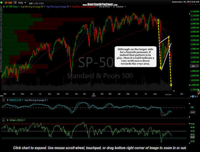 $SPX daily Sept 29th