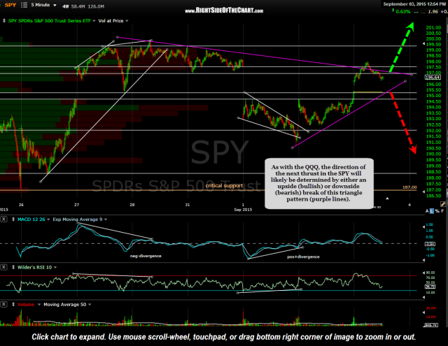 SPY 5 minute 2 Sept 3rd