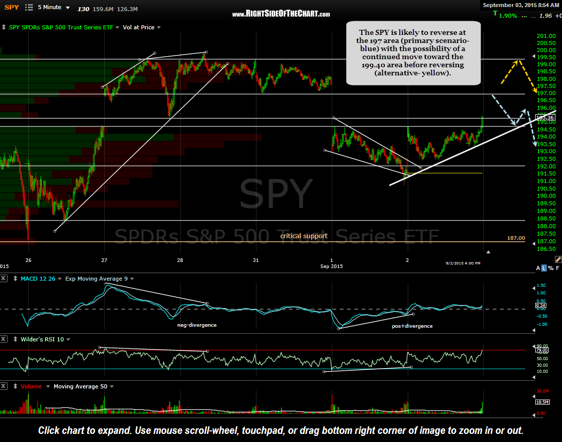 SPY 5 minute Sept 3rd
