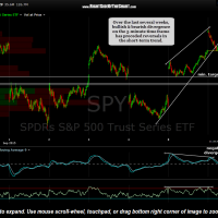 SPY 5 minute Sept 9th