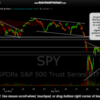 SPY 60 minute 2 Sept 9th