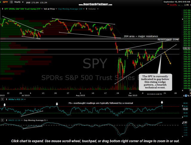 SPY 60 minute Sept 18th