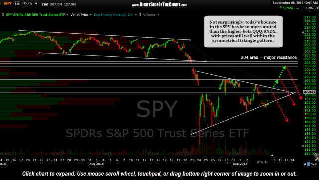 SPY 60 minute Sept 8th