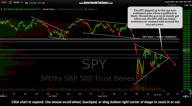 SPY 60 minute Sept 9th