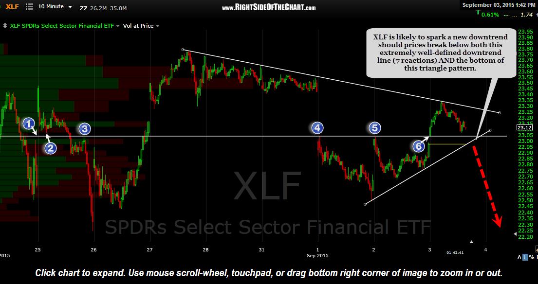 XLF 5 minute Sept 3rd