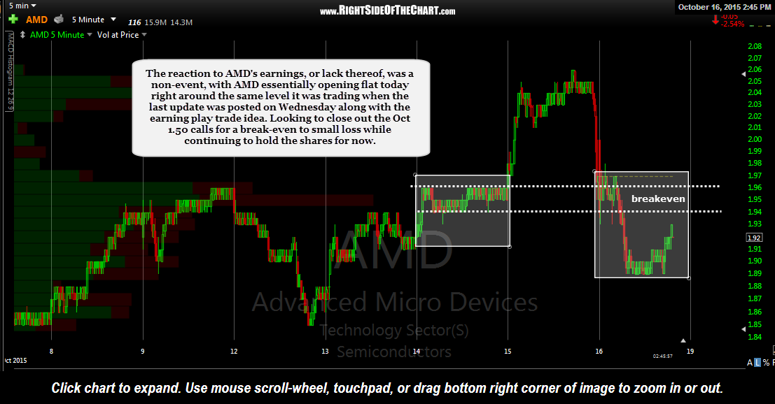 Amd Earnings Report A Non Event Right Side Of The Chart