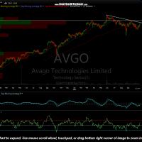 AVGO daily Oct 23rd