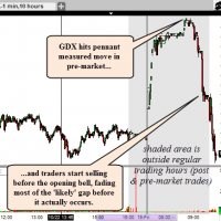 GDX 1 minute pre-market Oct 23rd