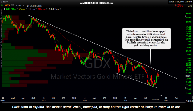 GDX 4-year, 2-day period Oct 26th