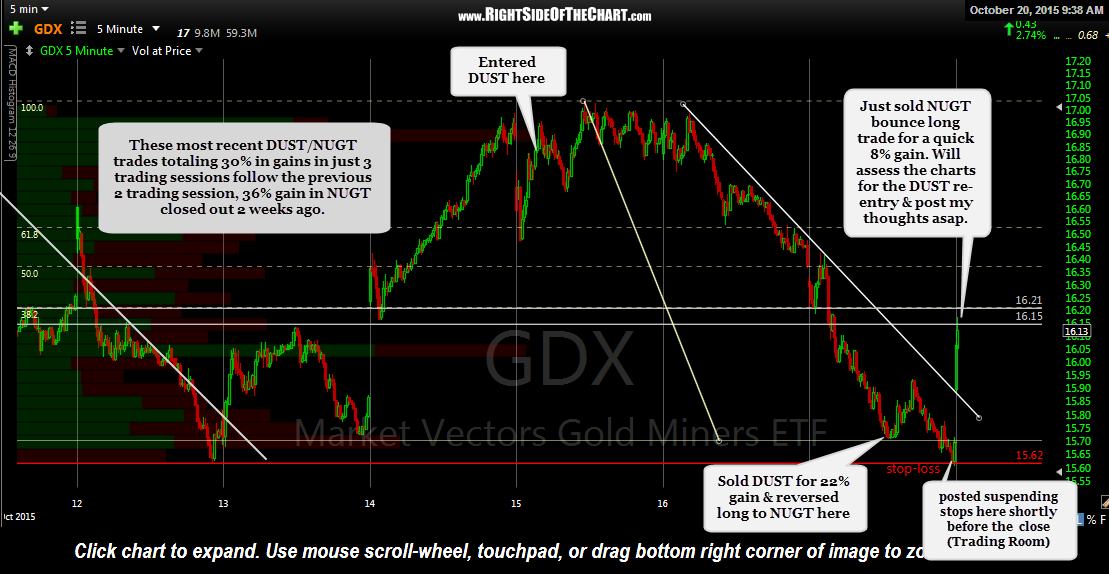 GDX 5 min Oct 20th
