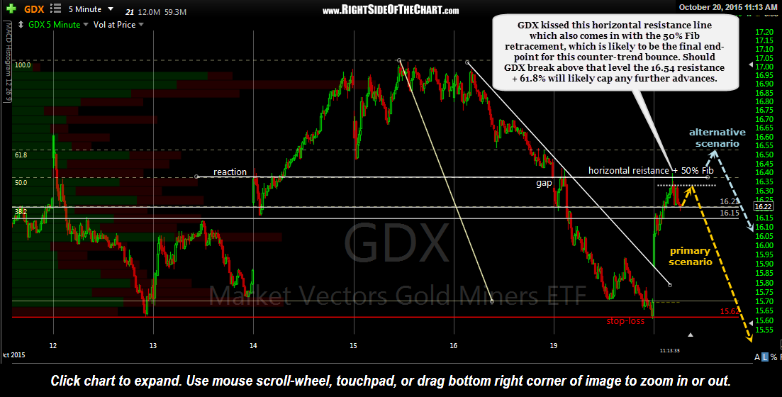 GDX 5 minute 2 Oct 20th