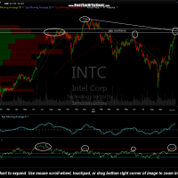 INTC daily Aug 23rd