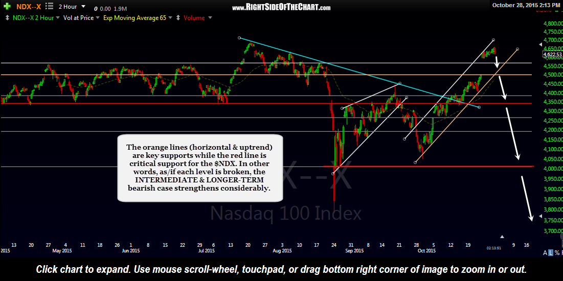 $NDX 120-minute Oct 28th