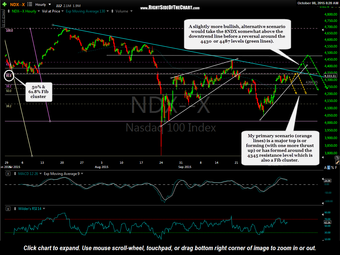 $NDX 60 minute Oct 8th