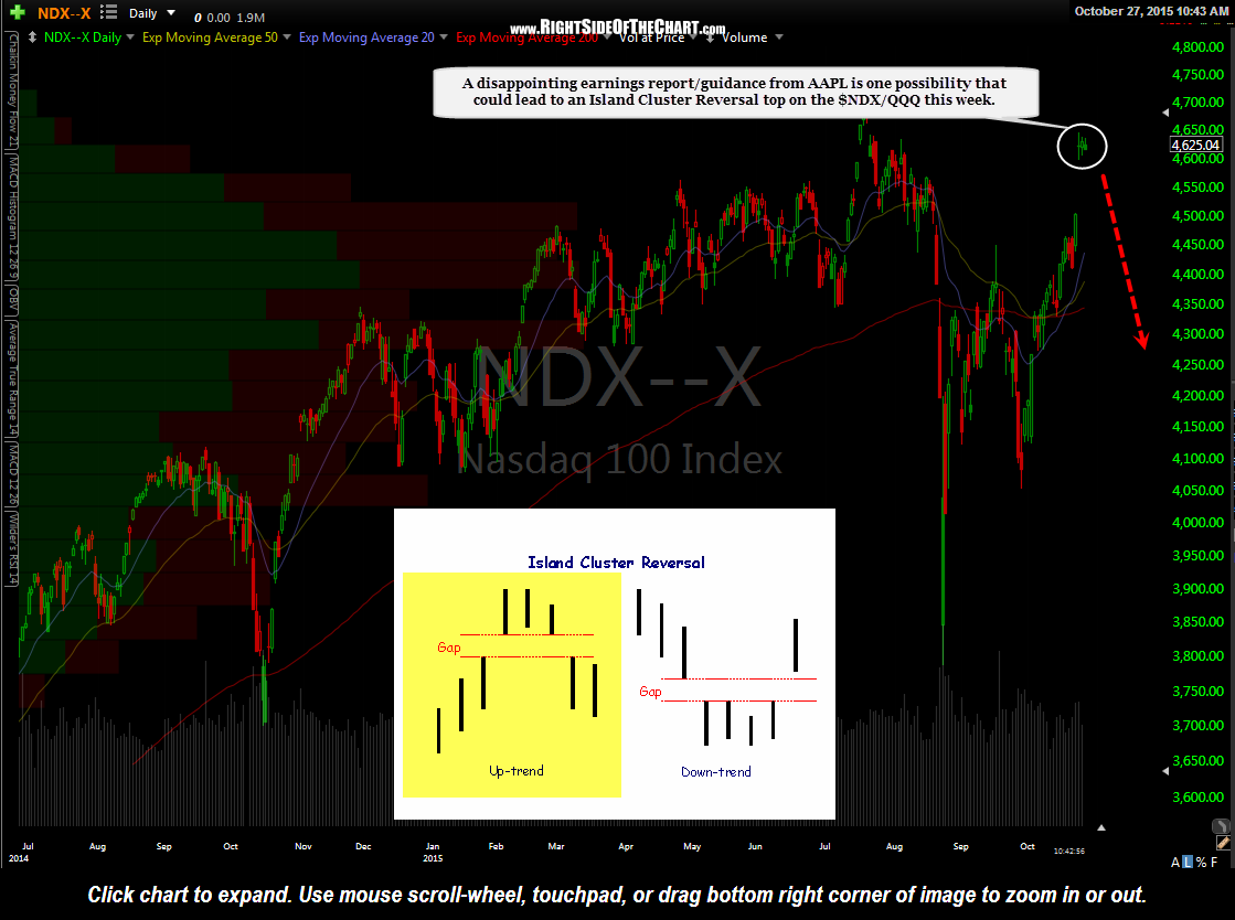 $NDX daily Oct 27th