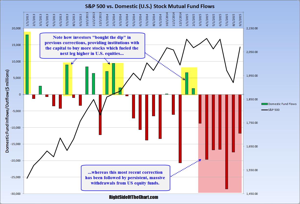 $SPX vs Fund Flows Oct 27th
