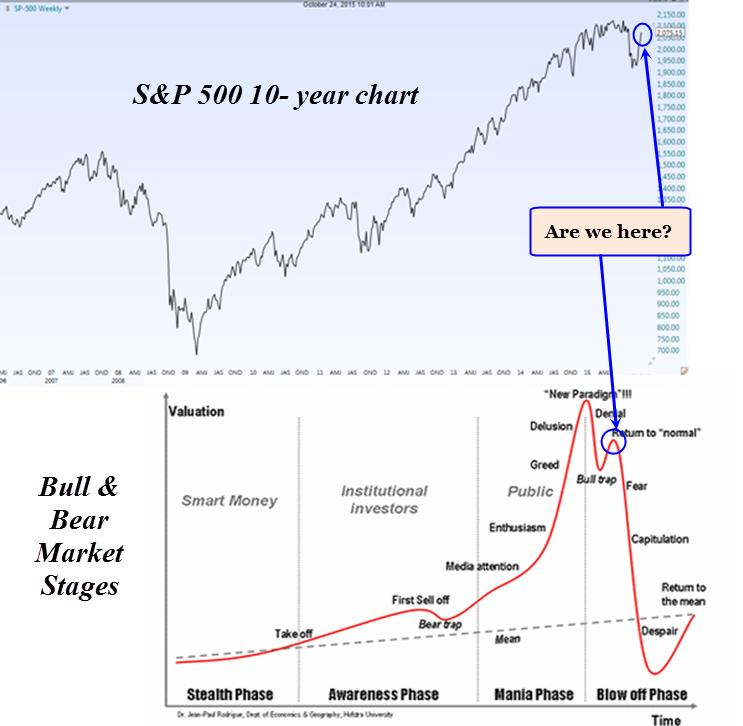 SPX vs market phases Oct 24th