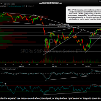 SPY 60 minute Oct 13th