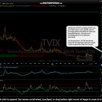 TVIX 2-year daily chart