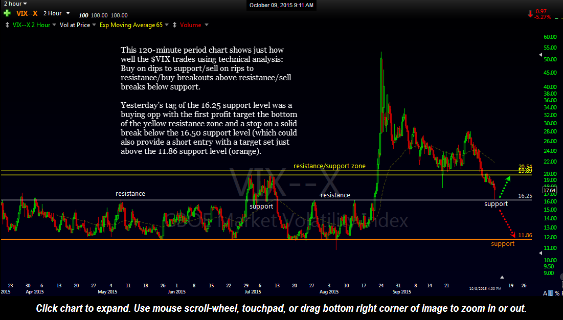 $VIX 120-minute Oct 8th close