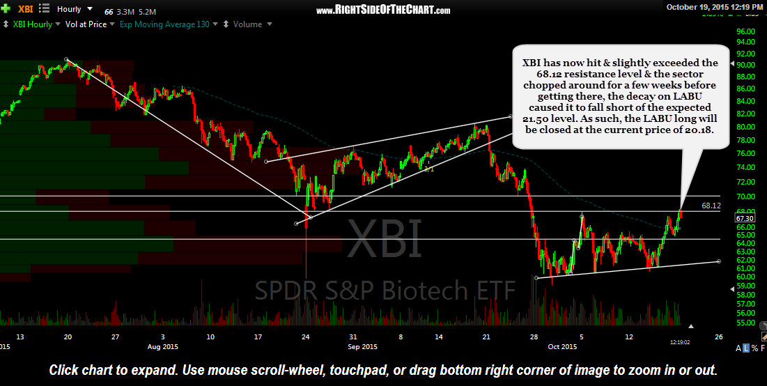XBI 60 minute Oct 19th