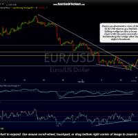 EUR-USD 120-minute Nov 19th