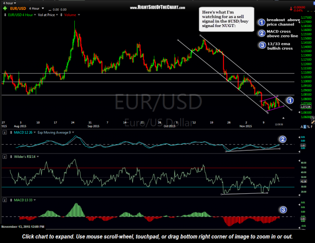 EUR-USD 4 hour Nov 13th