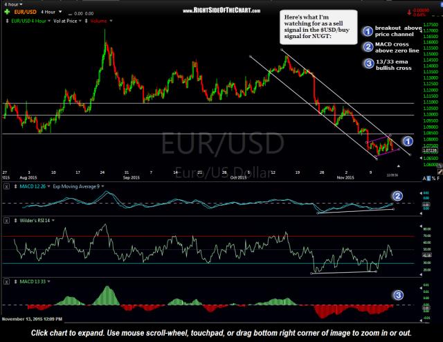 EUR-USD 4 hour Nov 13th