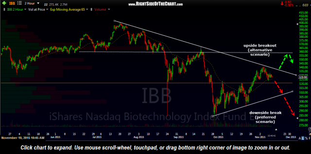 IBB 120 min Nov 10th