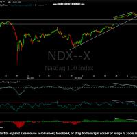 $NDX 60-min Nov 9th