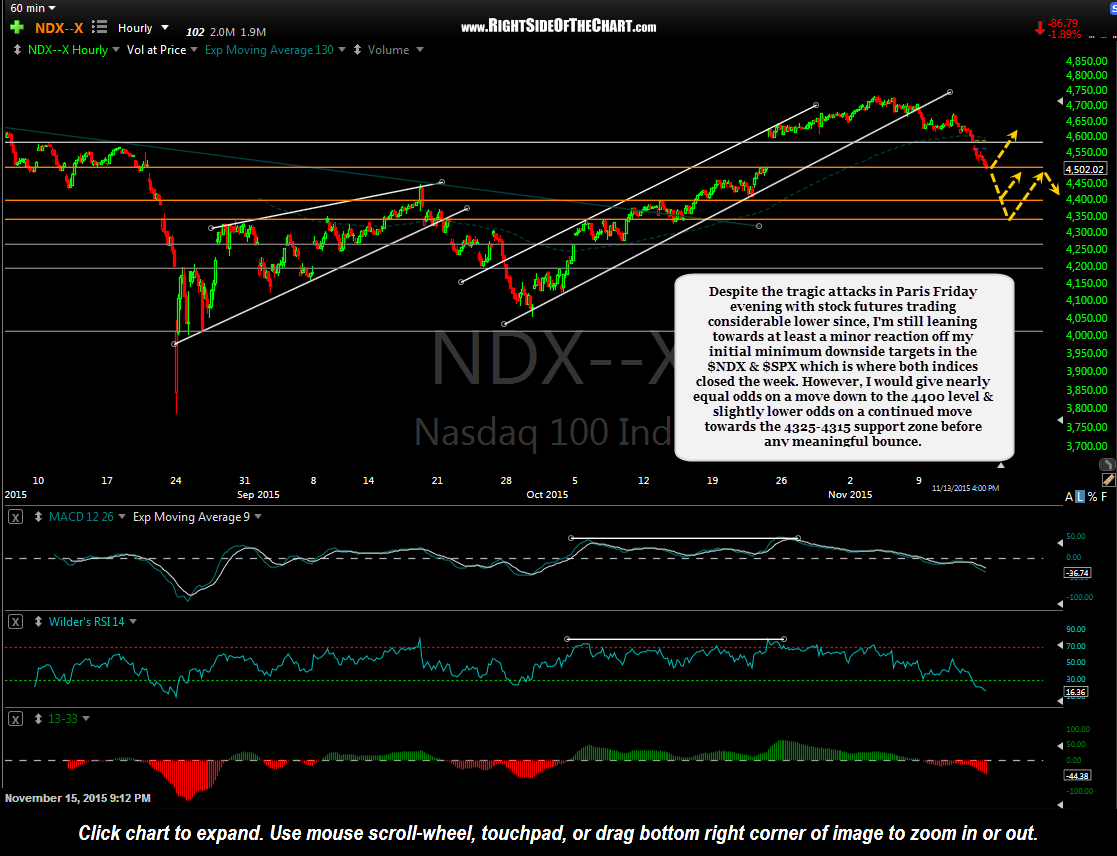 $NDX 60 minute Nov 13th close