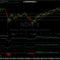$NDXE 60 minute Nov 9th