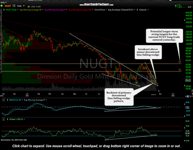 NUGT daily Nov 19th