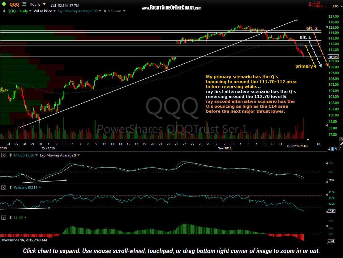 QQQ 60 min Nov 13th close