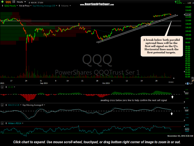 QQQ 60 minute Nov 2nd
