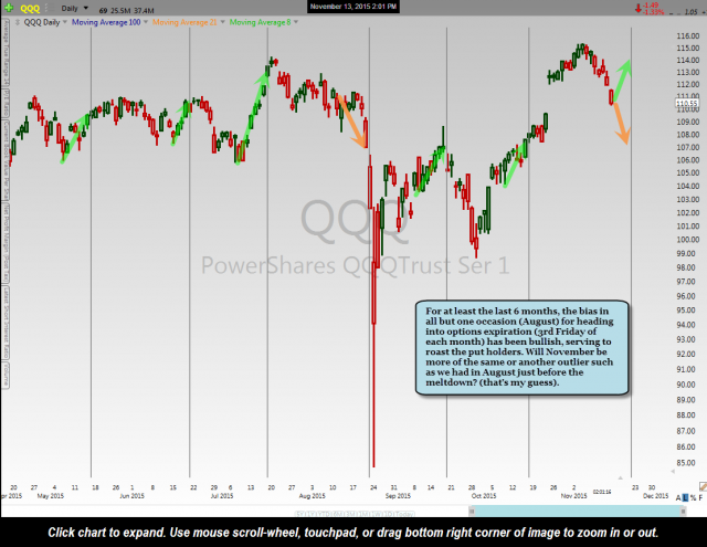 QQQ OpEx Market Ramps Nov 13th