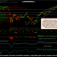 SPY 60 minute Nov 4th