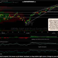 SPY 60 minute Nov 6th